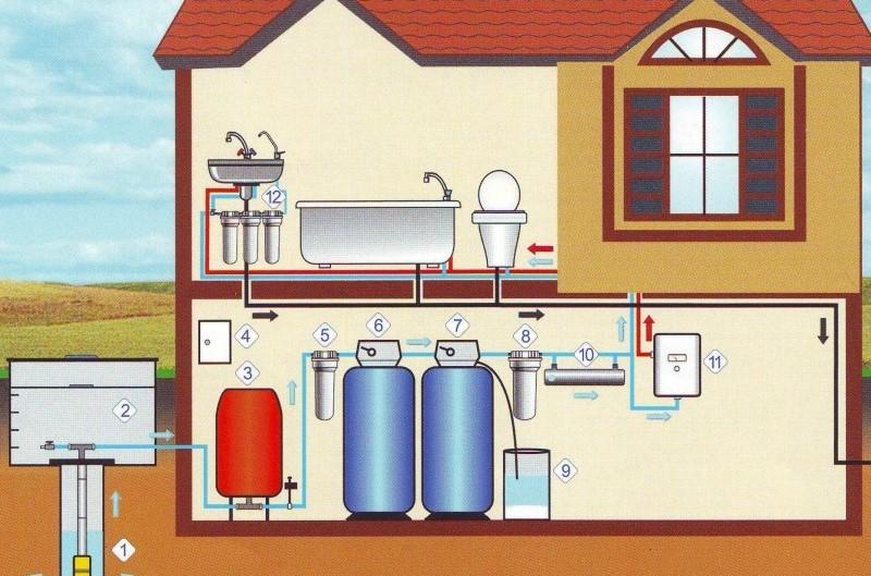 Монтаж системы горячего и холодного водоснабжения